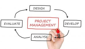 image of project management mind map with keywords